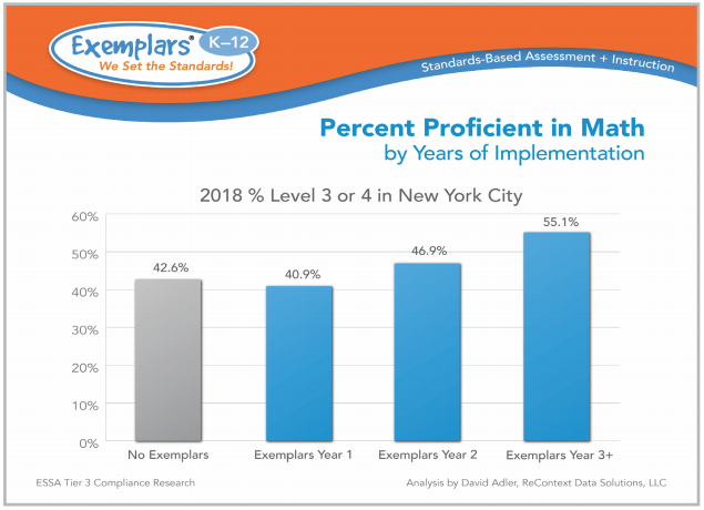 2018 Percent Proficient on the NYS Math Exam by year of Exemplars implementation.